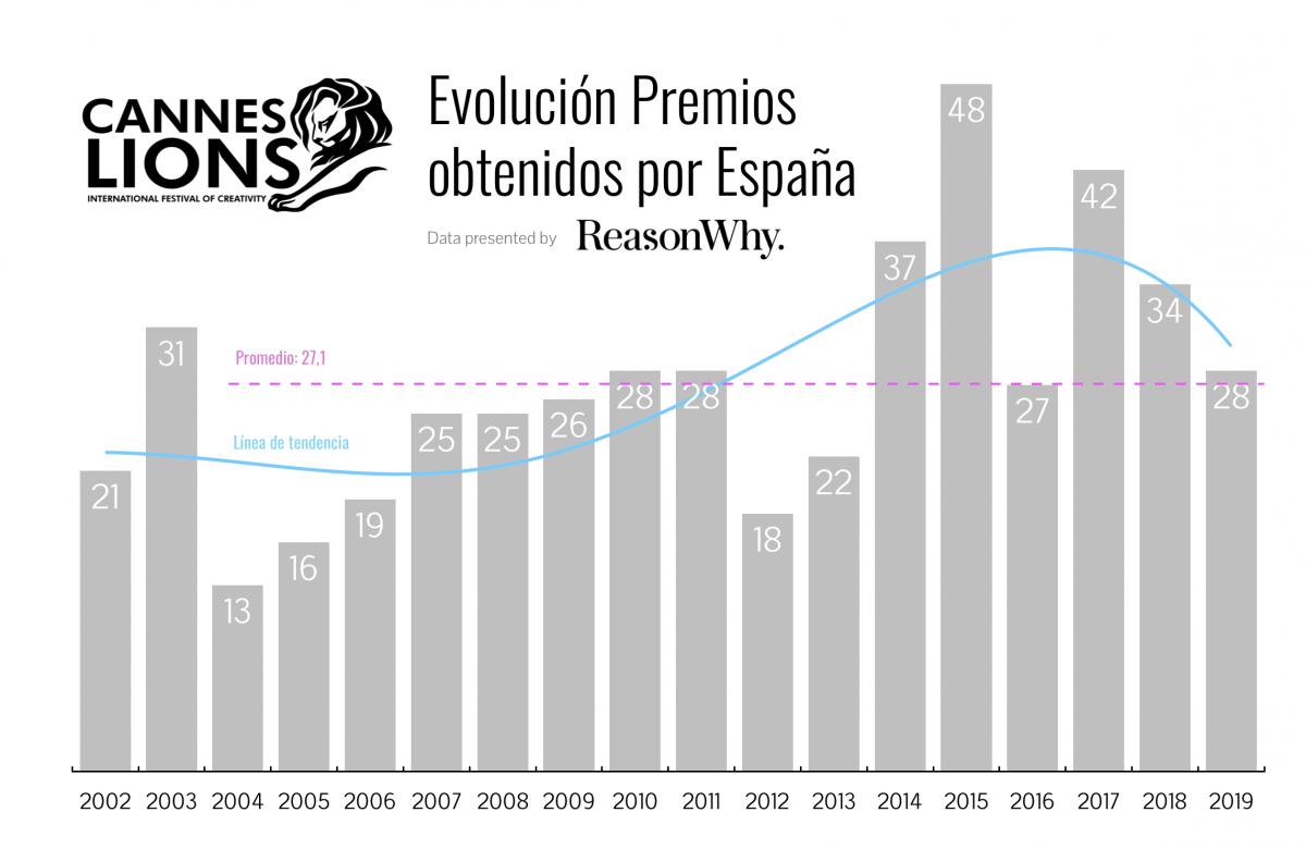 Evolución premios Cannes España